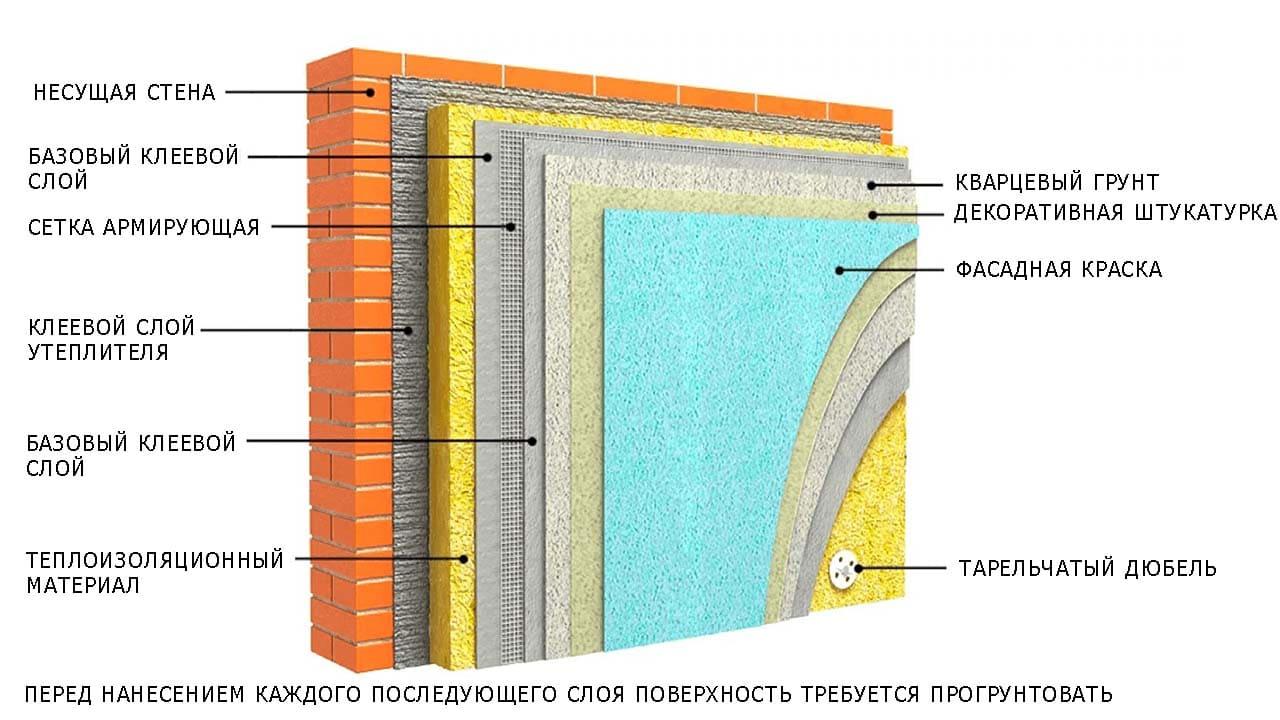 Как наносится штукатурка по утеплителю фасада?